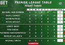 Premier League of Darts week 3: Uitslagen en statistieken